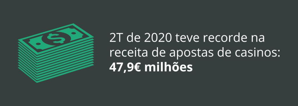 Recorde em receita de casinos em Portugal