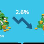 Casinos online em Portugal sofrem queda no 2T 2021
