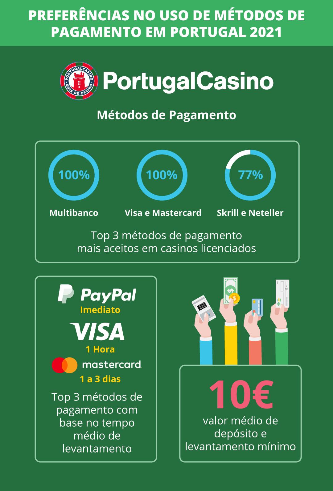 Quais os métodos de pagamento mais usados em casinos em Portugal