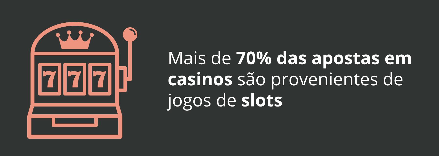 Percentagem da receita em slots em Portugal