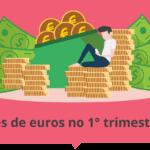 Portugal lucra 128M em jogos online no 1t-2021