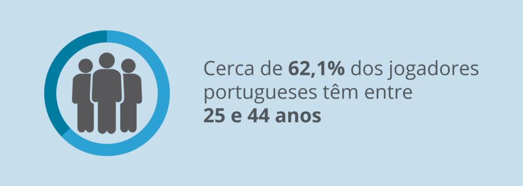 Perfil dos jogadores portugueses